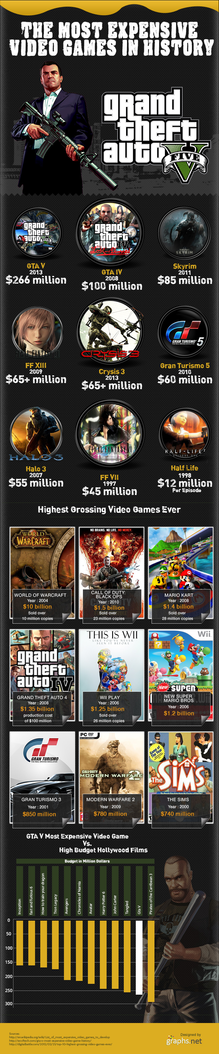 Most-Expensive-Video-Games-Infographic