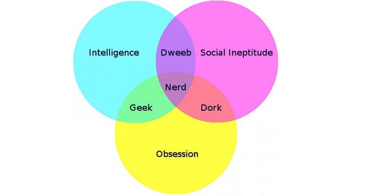 """Geek overlap, the history of the word """"geek"""", 20th century geek"""