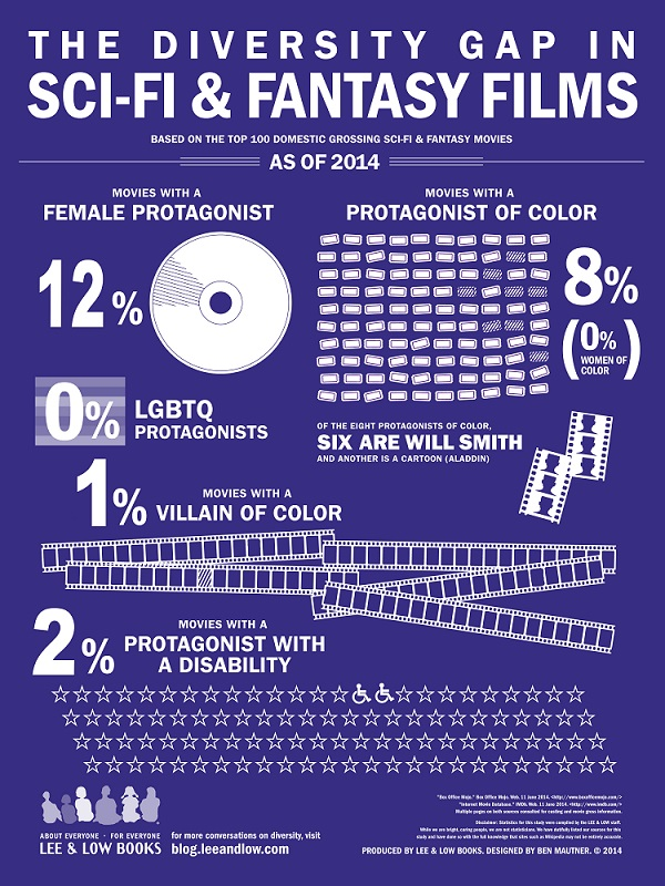 Scifi movie infographic, diversity in science fiction