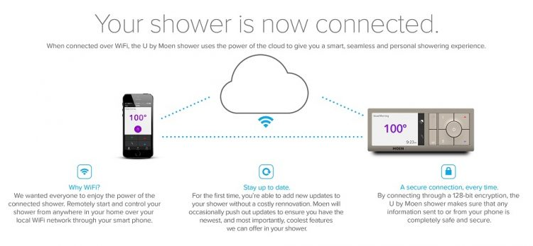 U by Moen shower technology